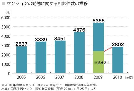 投資マンションの勧誘に関する相談件数の推移