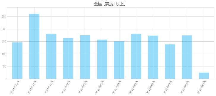 1年間の地震発生回数