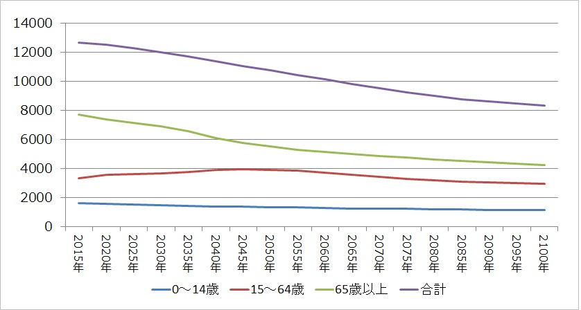 2015年~2100年までの人口推移