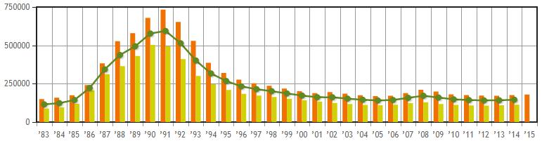 地価推移のグラフ