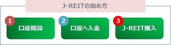 J-REITを始める手順